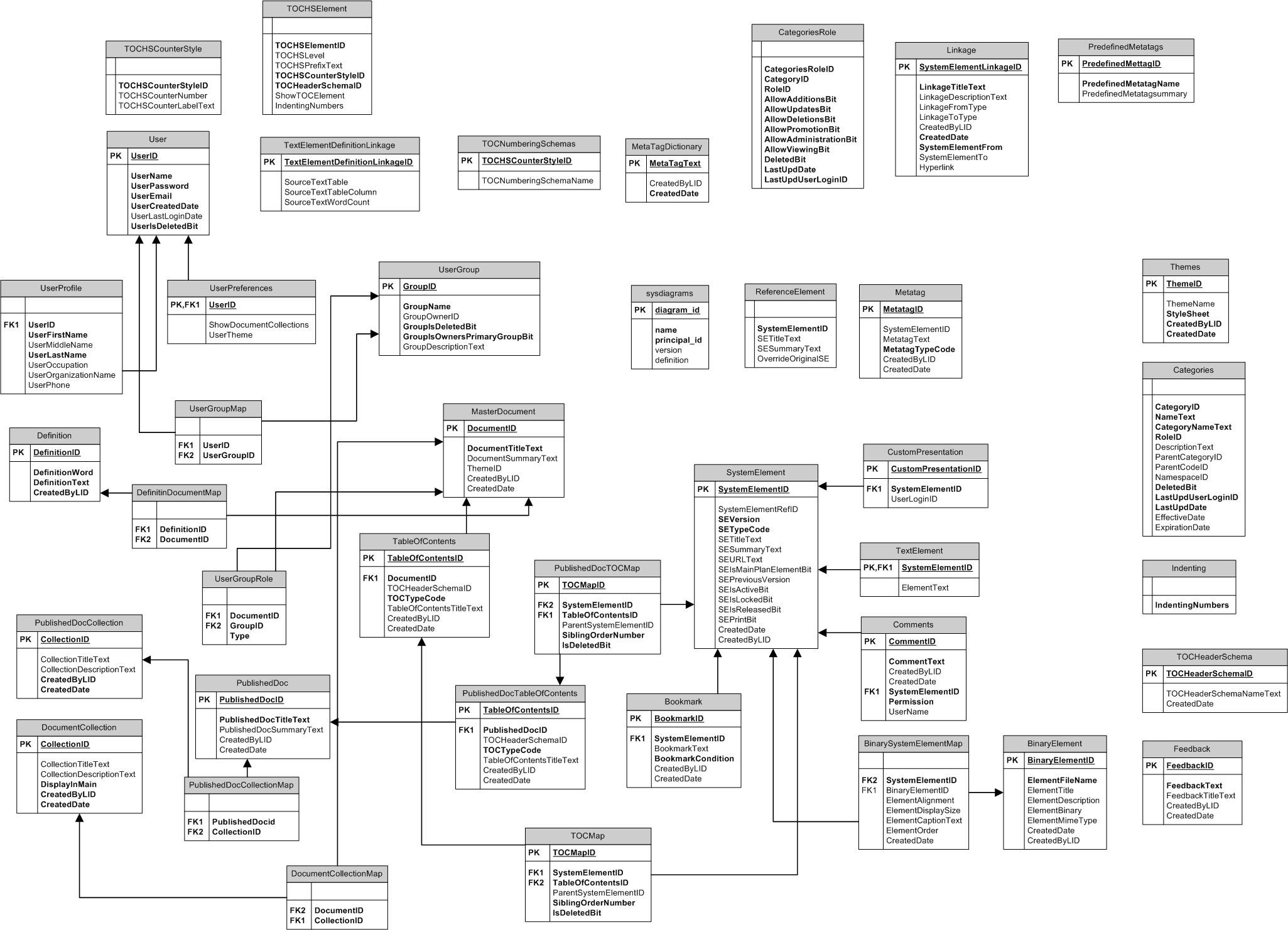 Ucf sage knightverse v1 database schema diagram knightverse v1 database schema diagram pooptronica Gallery
